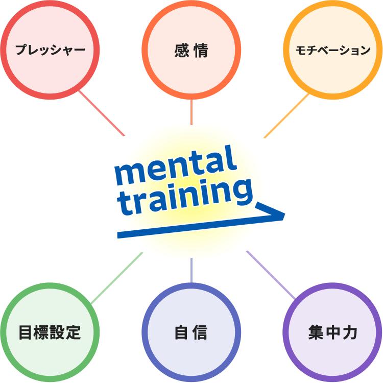 メンタルトレーニング6つの要素