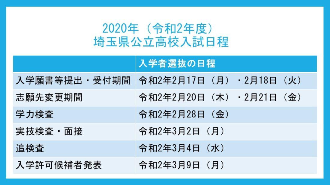 埼玉 県 県立 高校 倍率 2020
