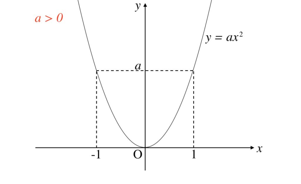 関数 二 グラフ 次
